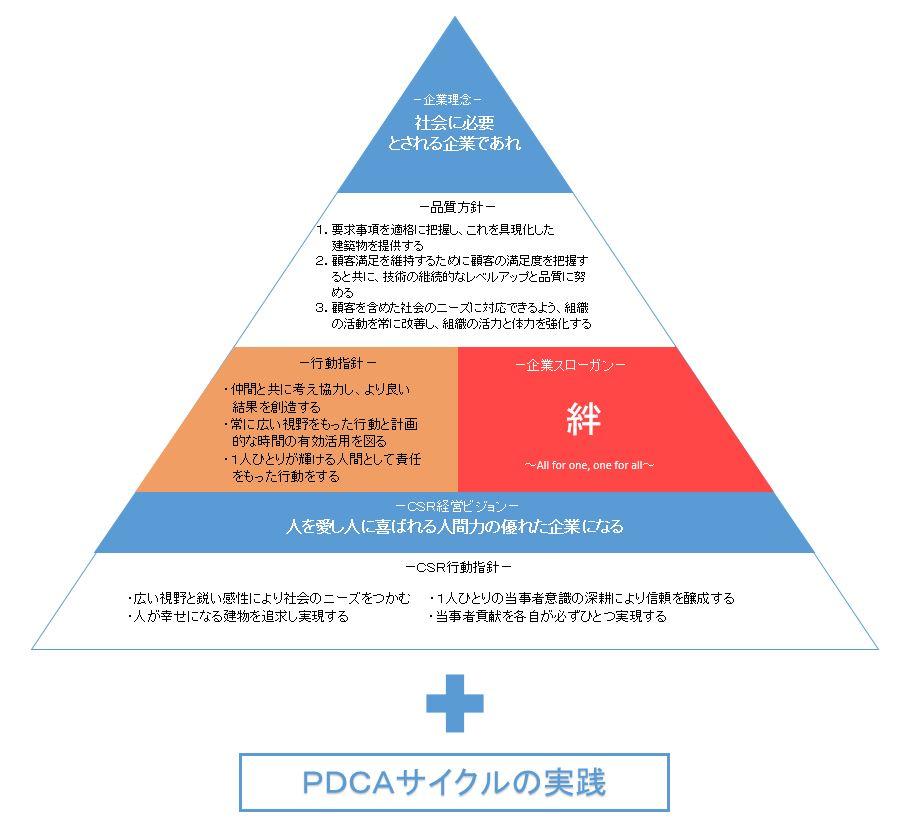 CSR ピラミッド