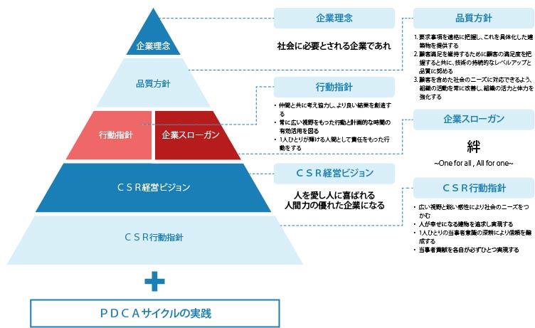 岡山建設CSRイメージ